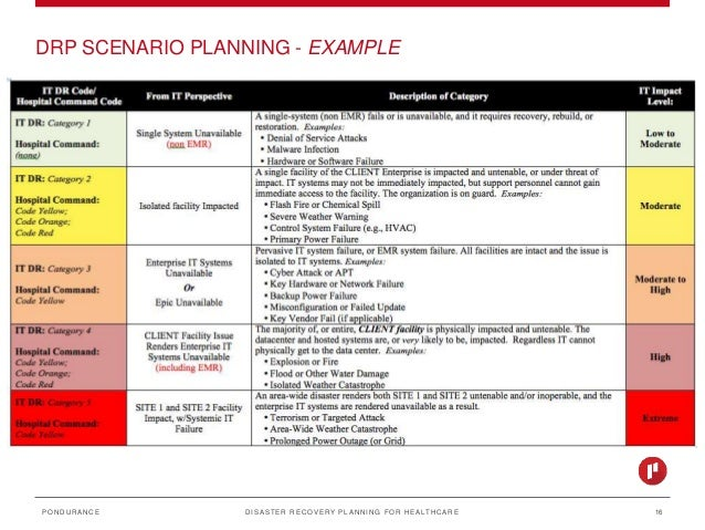 Disaster recovery planning for Hospital disaster recovery plan template