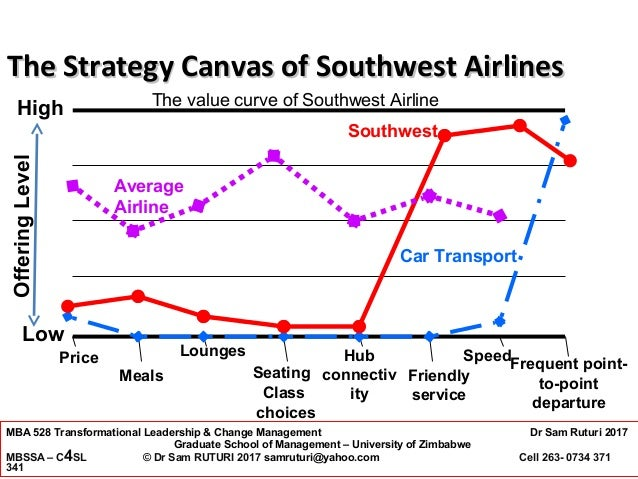 transformational leadership southwest airlines strategy case You can look at examples of transformational organizations  southwest airlines hit a rough  5 different types of leadership styles transformational strategy.
