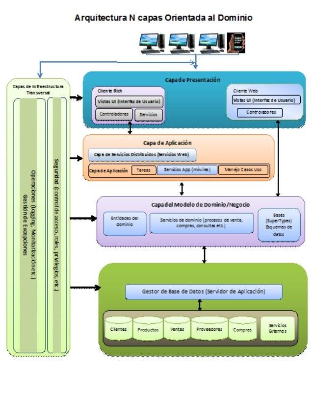 Drs u2 ea alrc arquitectura de software for Arquitectura de capas software