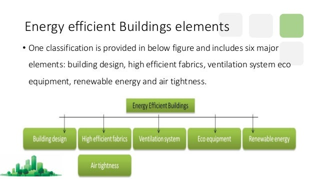 Energy Efficient Buildings Codes