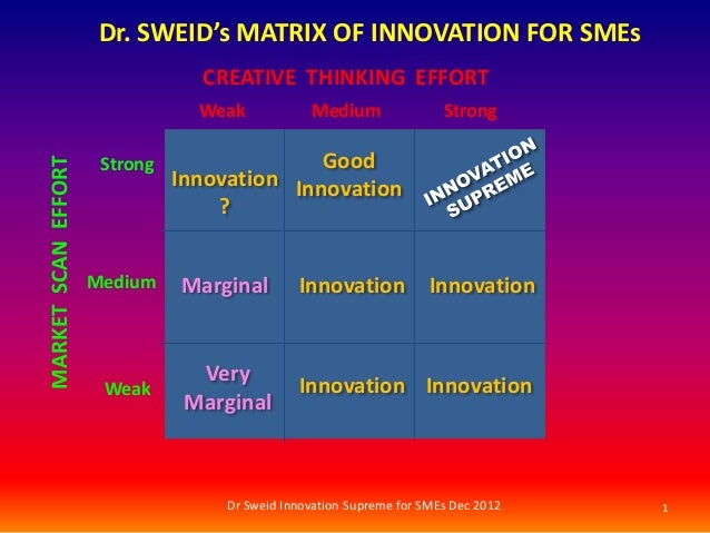 Dr. SWEID's MATRIX OF INNOVATION FOR SMEs                                 CREATIVE THINKING EFFORT                        ...