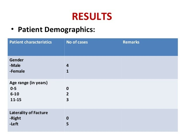 RESULTS • Patient Demographics: Patient characteristics No of cases Remarks Gender -Male -Female 4 1 Age range (in years) ...