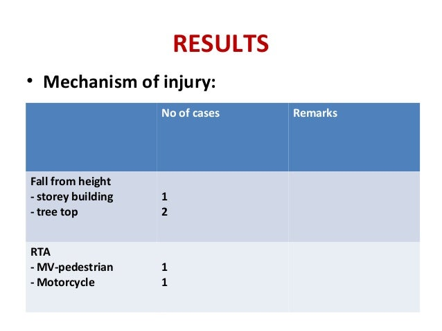 RESULTS • Mechanism of injury: No of cases Remarks Fall from height - storey building - tree top 1 2 RTA - MV-pedestrian -...