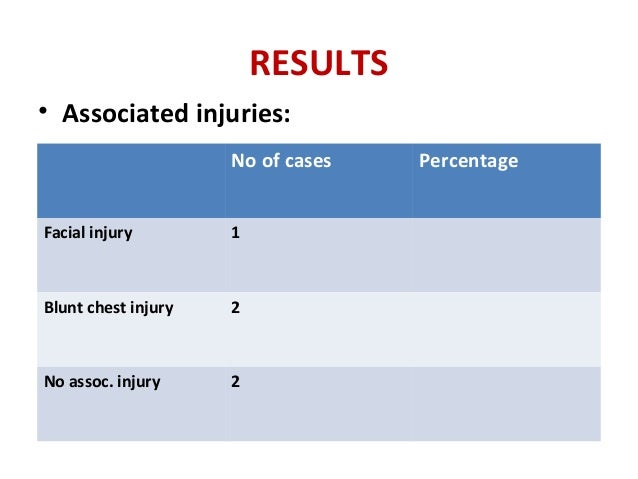 RESULTS • Associated injuries: No of cases Percentage Facial injury 1 Blunt chest injury 2 No assoc. injury 2
