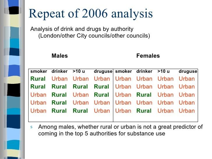 diets in urban and rural areas People living in rural areas are prone to move to urban  a student t-test was used to evaluate differences between auc from urban and rural diets  bmc obesity.