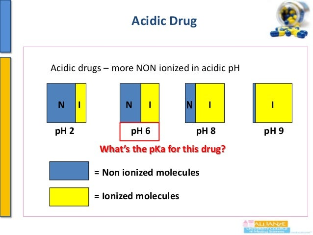 TRY THIS OUT Let's consider the influence of pH on absorption of a weak acid (pKa = 3.4) between gastric juice (pH1.4) and...