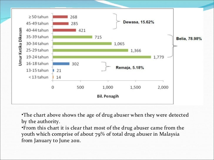 drug abuse in malaysia statistics The statistics used for prevalence/incidence of drug abuse are typically based on us, uk, canadian or australian prevalence or incidence statistics, which are then extrapolated using only the population of the other country.