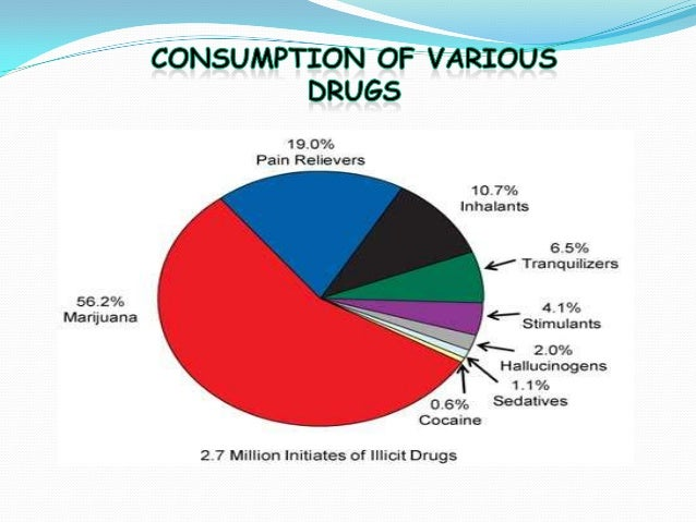 societys role in controlling any abuse of substances History of drug use and drug users in the united states by  as a multi-substance society  drugs the drug abuse control amendments required the .