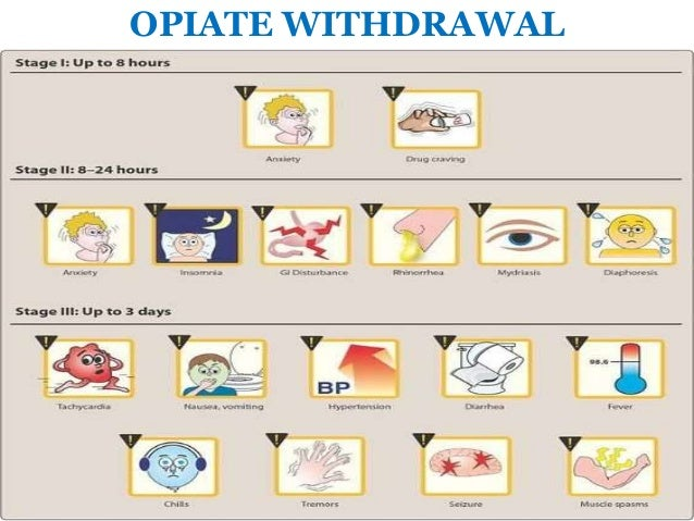 Clonidine Withdrawal Symptoms