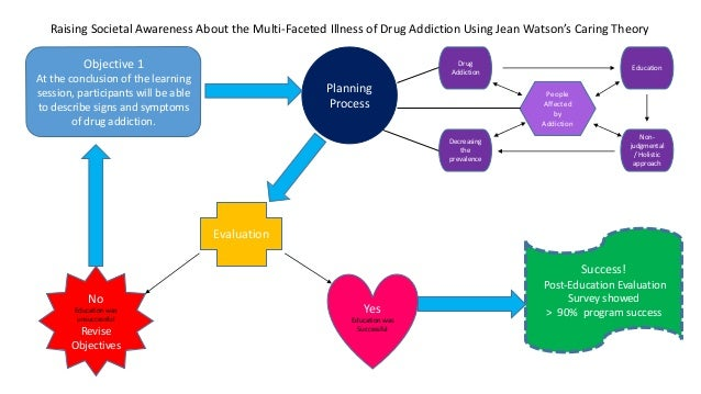 schematic or diagram of watson theory of caring The theory, and the model tested at unc, involves the 5 cs of caring: (1) caring capacity, (2) concerns and commitments, (3) conditions, (4) caring actions, and (5) consequences for those of you who want to read more, here are several articles on swansons caring theory.