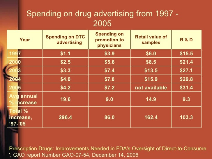 the cons of direct to consumer drug advertising Direct-to-consumer advertising of pharmaceuticals michael sinkinson direct-to-consumer advertising (dtca) of drugs accounted for over $3 billion in spending in 2012 direct-to-consumer advertising.