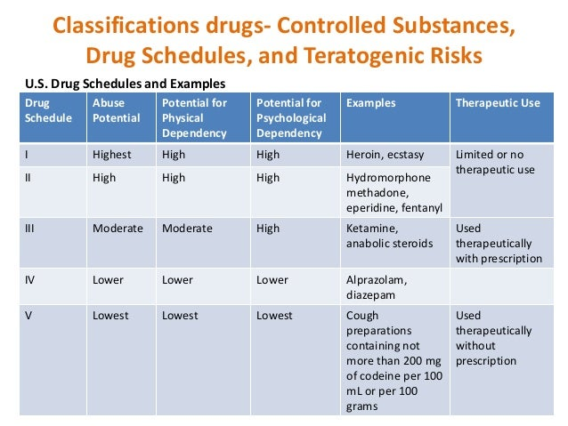 zolpidem drug schedule classification