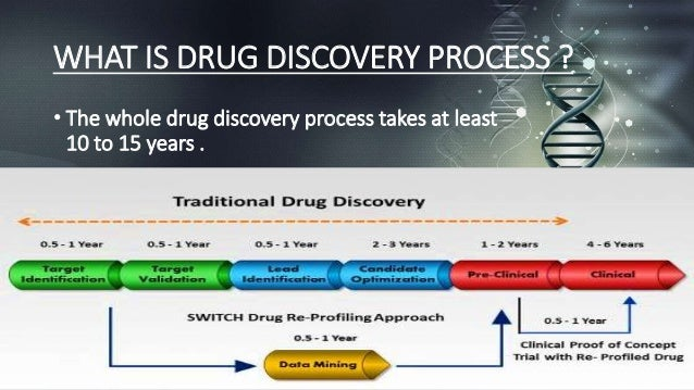 in-silico drug designing research papers In silico (literally latin for one way to achieve this is by producing and screening drug candidates in silico has been used in white papers written to.