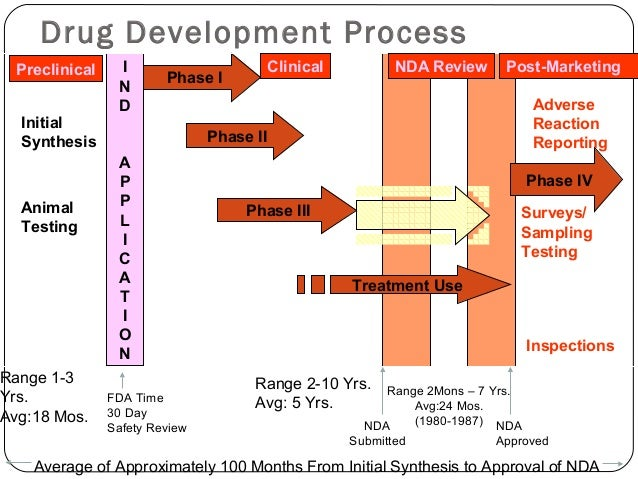Drug development and clinical trial phases