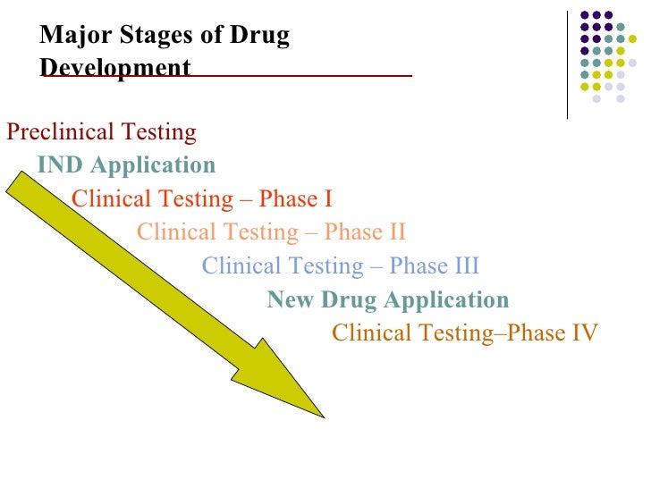 Drug Development Life Cycle