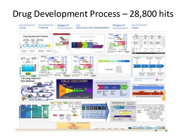 Drug Development Life Cycle - Costs and Revenue