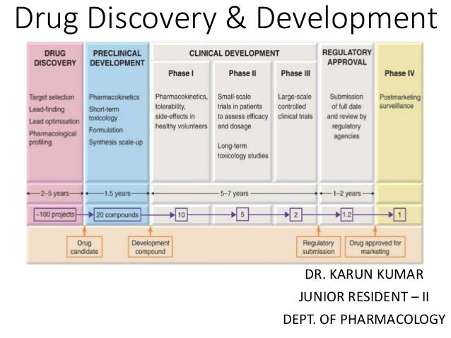 Drug discovery is a process in