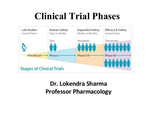 Clinical Trial Phases Dr. Lokendra Sharma Professor Pharmacology