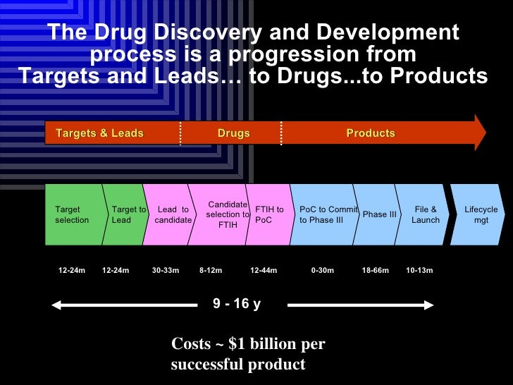 drug discovery processes Download the pdf version of the drug development process info graphic (adobe acrobat file, 194 kb)  drug discovery and development how are new drugs discovered.