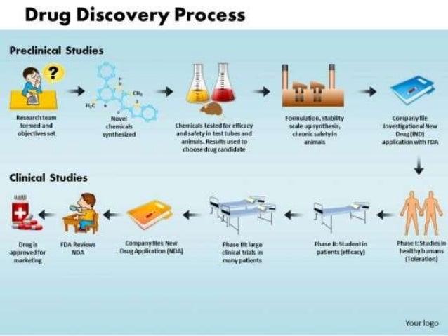 Drug discovery presentation