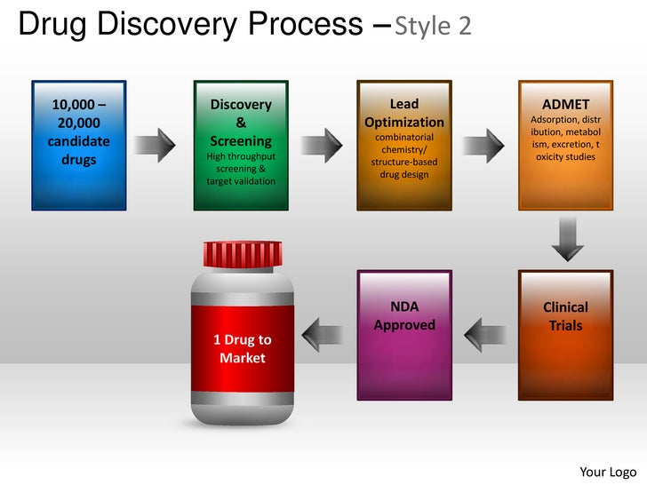 drug discovery process powerpoint presentation templates