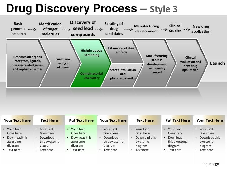 Drug discovery process style 3 powerpoint presentation templates