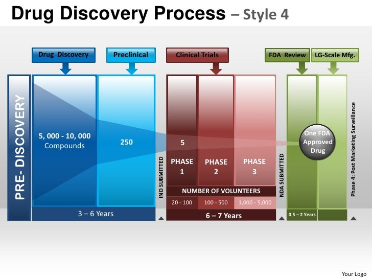 Drug discovery process style 4 powerpoint presentation templates