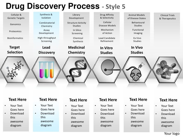 Drug discovery process style 5 powerpoint presentation templates