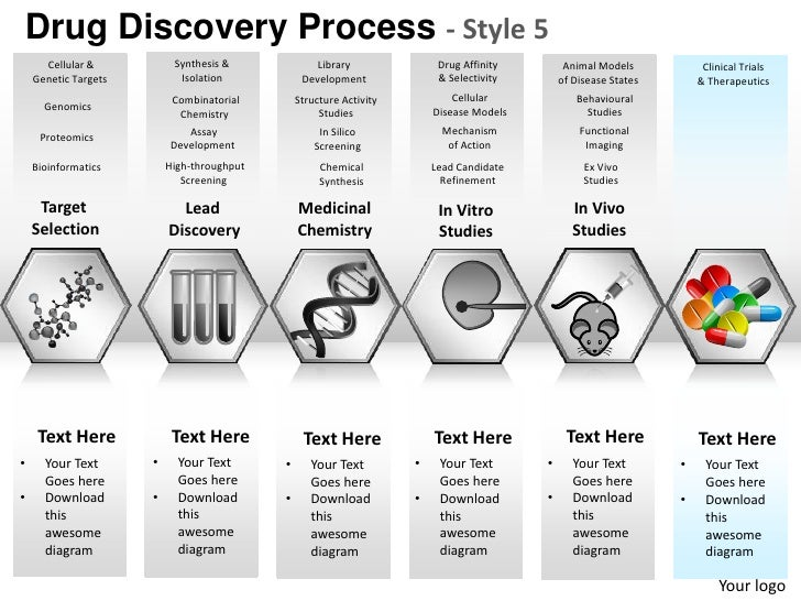Drug Discovery Process - Style 5      Cellular &           Synthesis &              Library               Drug Affinity   ...