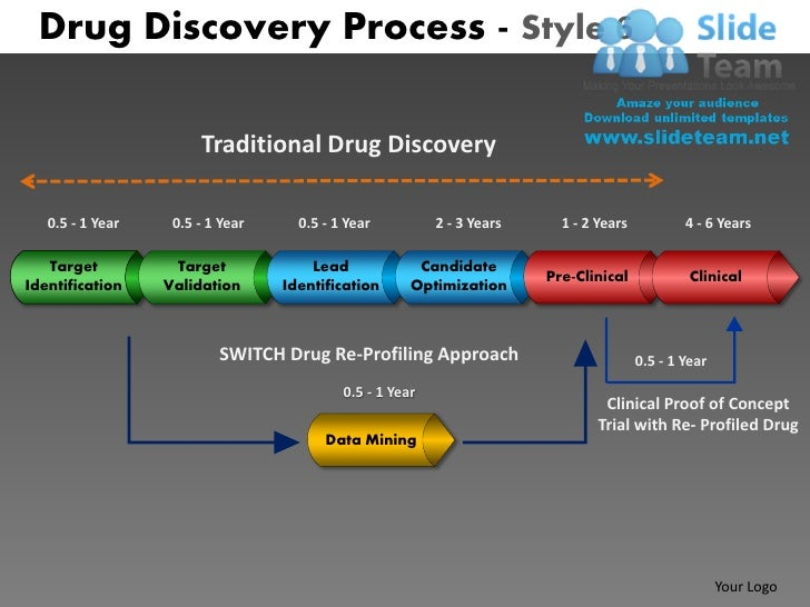 Drug Discovery Process - Style 6                       Traditional Drug Discovery   0.5 - 1 Year    0.5 - 1 Year     0.5 -...