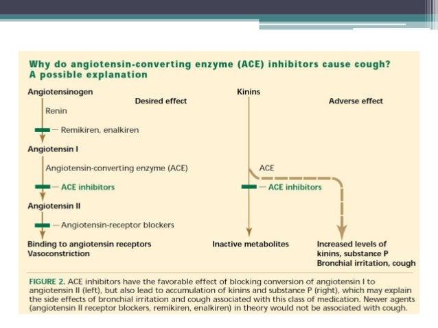 Drug Induced Pulmonary Diseases