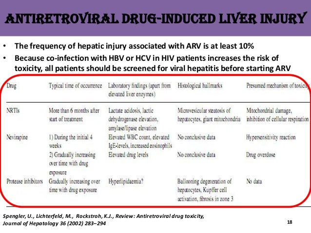 Drug Induce Liver Disease Mita