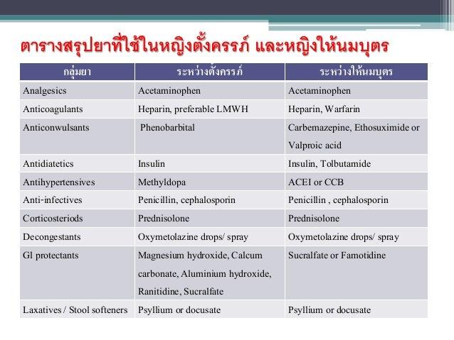 Antibacterials (β-lactam drugs) Pregnancy Risk Category  Ceftriaxone B  Cefdinir (Omnicef®) B  Cefditoren (Meiact®) B  Cef...