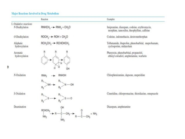 ROLE OF CYP ENZYMES IN HEPATIC DRUG METABOLISMIn human beings, of the 1000 currently known cytochrome P-450s, about 50 are...