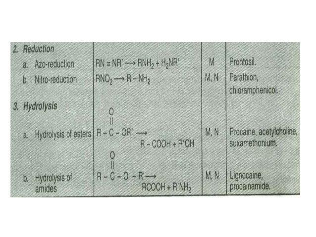  A large number of drugs undergo glucuronidation including  morphine, paracetamol and desipramine. Certain endogenous  su...