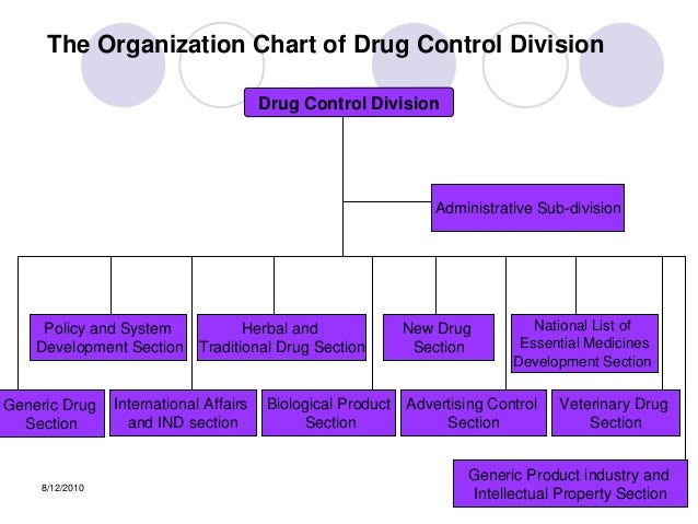 Fda Organizational Chart Philippines Cheap Cures Affordable Health Care Is The Usa Fda