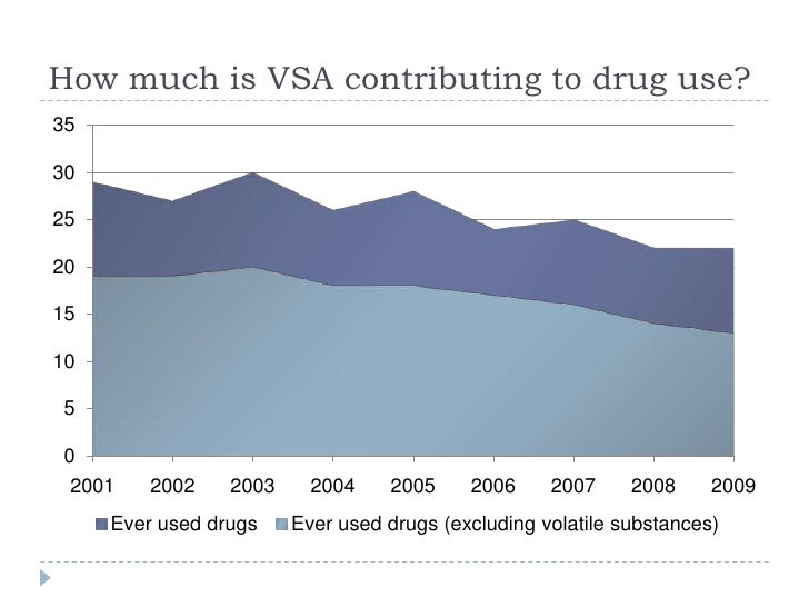 drug use and young people in Substance abuse prevention support young people results from the 2012 national survey on drug use and health.