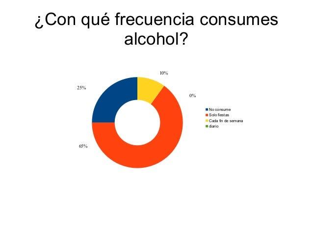 ¿Con qué frecuencia consumes alcohol? No consume Solo fiestas Cada fin de semana diario 25% 65% 10% 0%