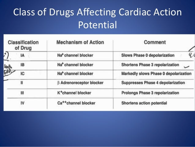Drugs affecting cardiac action potential