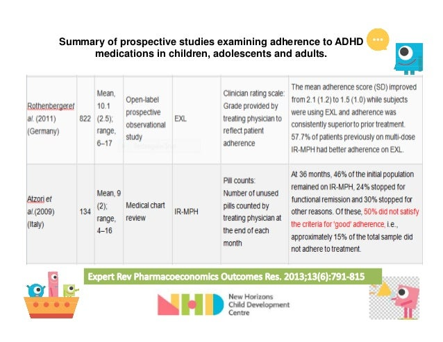 new adhd medications 2013 for adults