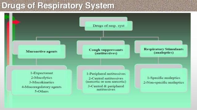 Natural Pneumonia Treatment Part