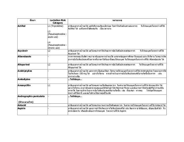 ชื่อยา Lactation Risk Category หมายเหตุ Actifed L1 (Triprolidine) L3 (Pseudoephredine : acute use) L4 (Pseudoephredine : c...