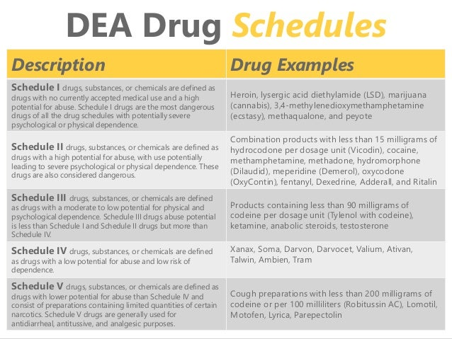 clonazepam schedule ii substance