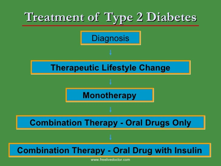 Drug therapy in diabetes