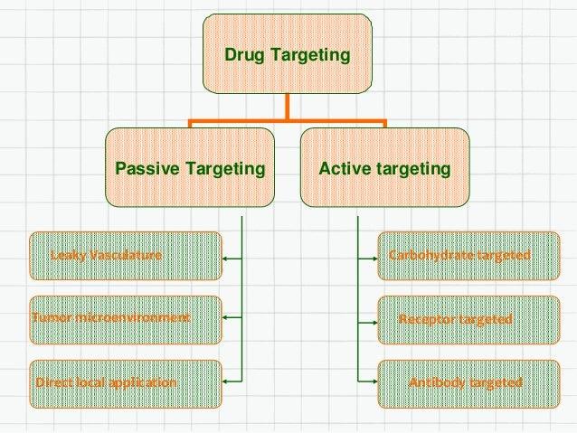 Drug Targeting Passive Targeting Active targeting Direct local application Tumor microenvironment Leaky Vasculature Antibo...