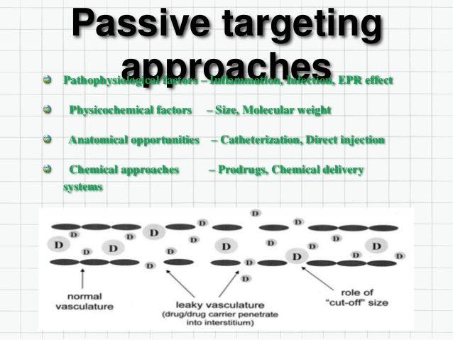 Passive targeting approachesPathophysiological factors – Inflammation, Infection, EPR effect Physicochemical factors – Siz...