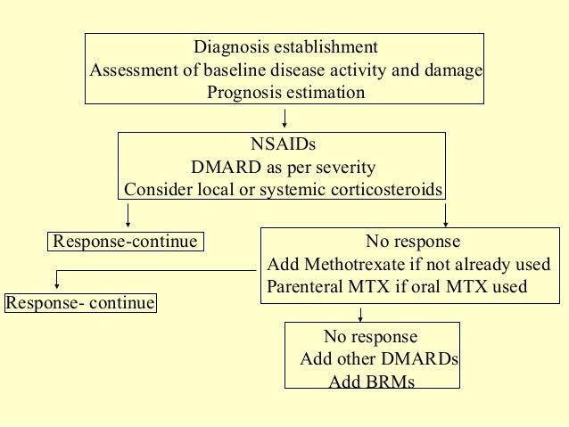 Drug treatment of rheumatoid arthritis