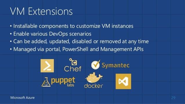 Drupal DevOps on Microsoft Azure Websites