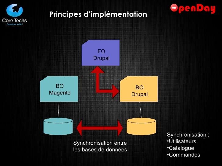 Principes d'implémentation FO Drupal BO Magento BO Drupal Synchronisation entre les bases de données <ul><li>Synchronisati...