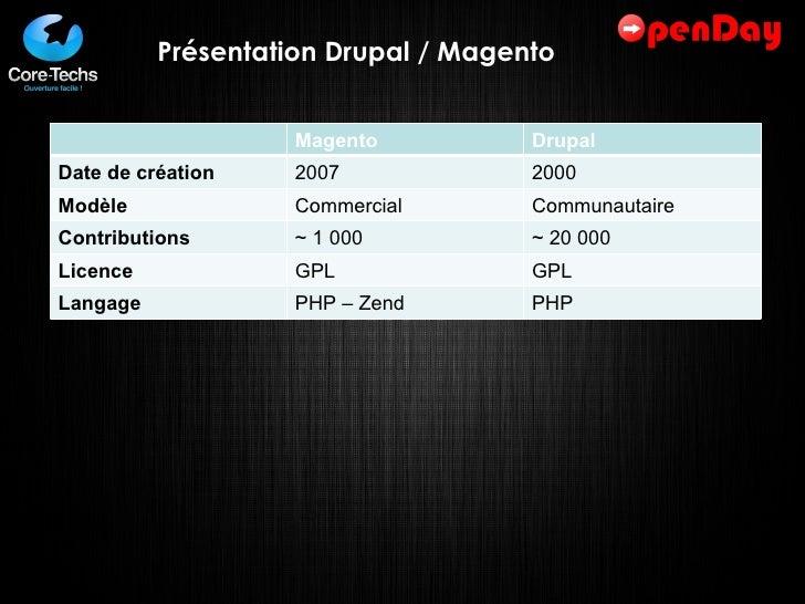 Présentation Drupal / Magento Magento Drupal Date de création 2007 2000 Modèle Commercial Communautaire Contributions ~ 1 ...